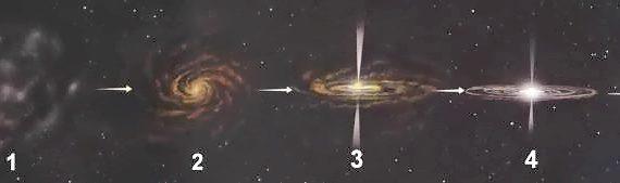 Formation d'une étoile